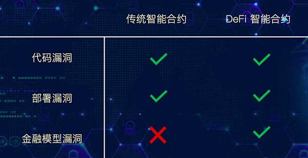 首发 | DeFi项目又双叒叕出幺蛾子 BZRX IDO事件解析及防范