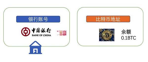 银行VS冷钱包,哪个安全?一文科普区块链冷钱包的知识