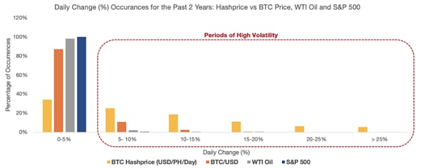 BTC算力可交易 是因为其本身具有价值?