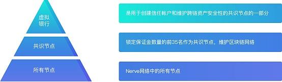 币牛BiBull AMA | 深度对话:NVT=跨链+DeFi+DEX+平台币-NULS一个可定制的区块链基础设施!