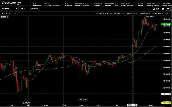 比特币价格波动较小 稳定在11000美元左右 | 分析师说