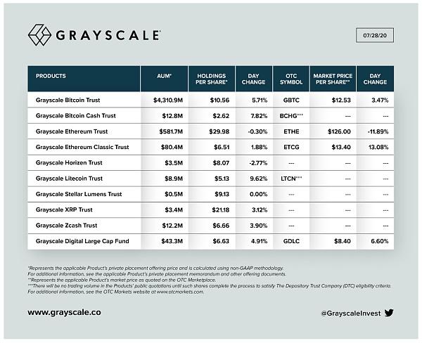 11天内增长10亿美元,Grayscale管理规模达到51亿美元新高配图(1)