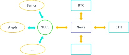 BitZ《有Z有问》AMA:DeFi热浪持续,看跨链黑马Nerve如何发力-NULS一个可定制的区块链基础设施!