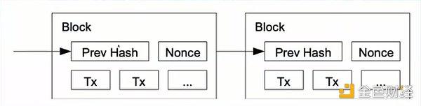 区块链入门指南:四大特点及特点的非决定性