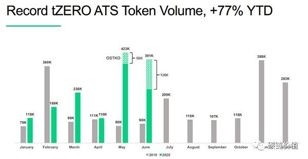 《【区块链奖源API】tZERO母公司Overstock股票为何能五个月暴涨37倍?》