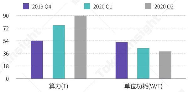 《【区块链矿业】2020上半年区块链矿业研究报告》