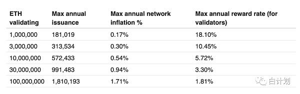 投票 金色图览 | 一图了解最新DeFi数据:UMA流动性挖矿收益高达64倍
