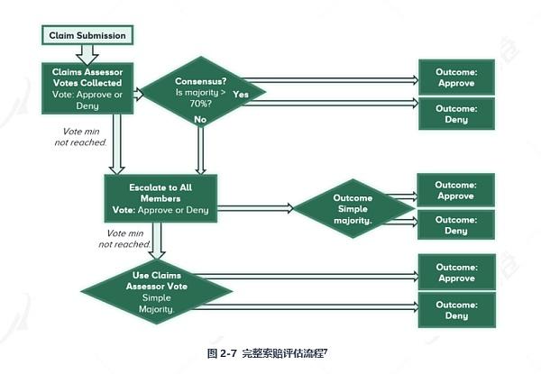 姜泽老师讲雷达币_投票 紧跟市场defi热点 实现资金效益最大化