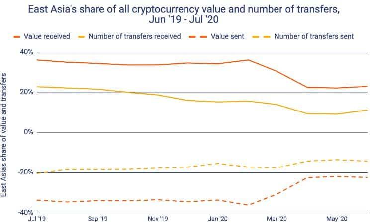 雷达币传销名单_投票 比特币价格突然下跌3% 或因矿工出售的比特币数量创5个月新高