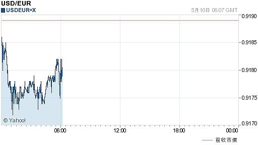 欧元对美元汇率历史_今日美元最新价格_美元对欧元汇率_2017.05.10美元对欧元汇率走势 ...