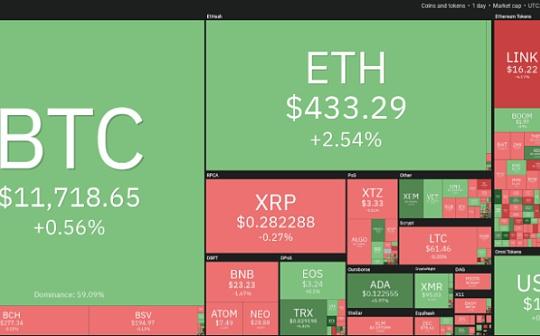 9月1日加密货币价格分析:比特币、以太坊、莱特币、瑞波币等