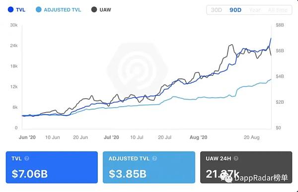 DeFi总锁定价值、价格和增长的关系 金色财经