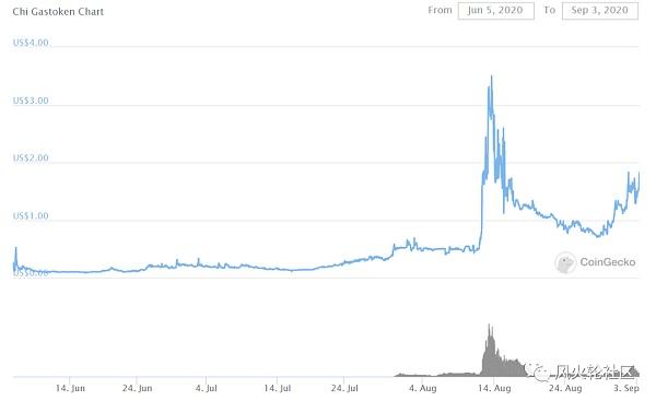 摸金派投资最新消息_投票 金色DeFi日报   Uniswap锁仓量已突破20亿美元