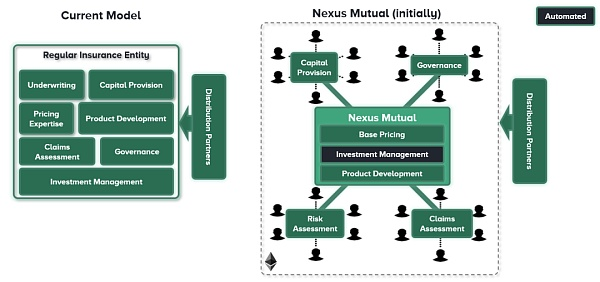以太坊基金会持有_伊 OS 透明建造区块链系统