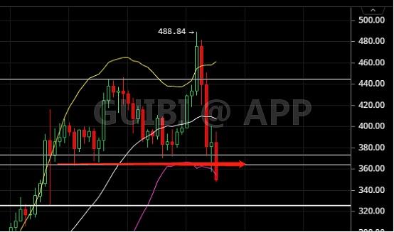 比特币 薅羊毛_投票 A股开盘:深圳区块链50指数上涨0.03%