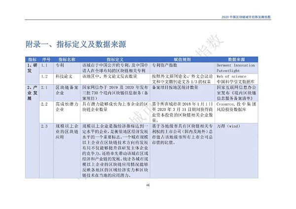 雷达币为什么不抓_SBF:将实行保证金交易 把大部分SUSHI空投保留一年以上