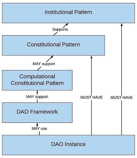 投票 layer 2解决方案与以太坊2.0 谁是DeFi成为主流的最优解