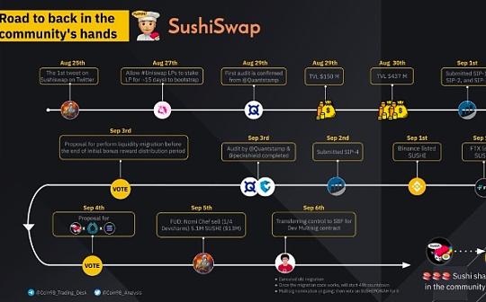 FTX创始人SBF评Sushi:Chef Nomi必须放弃控制权 Sushi接下来应该怎么走?