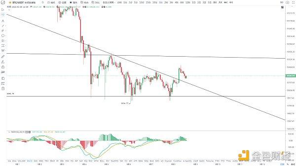 金色趋势丨BTC近期反弹的两个目标位