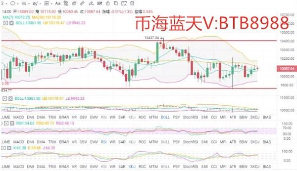 币海蓝天:9.9比特币行情分析 BTC行情持续区间震荡, 后市方向如何抉择?