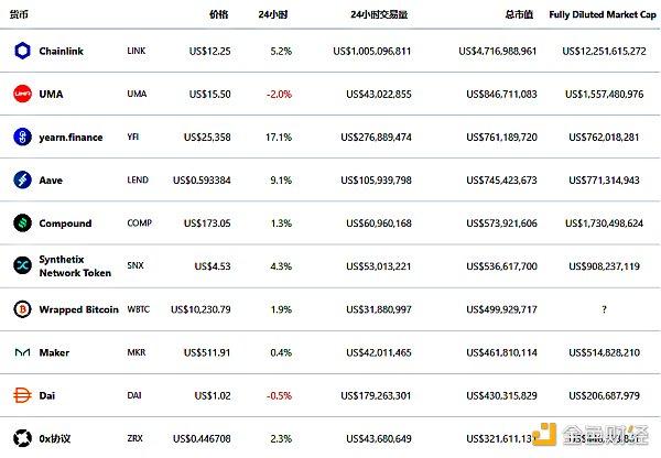金色DeFi日报 | EOS项目EMD疑似跑路 MakerDAO新增USDT和PAX作为Dai的抵押品