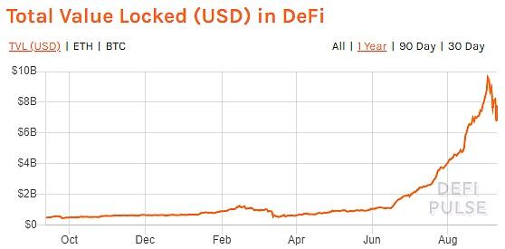【虚拟货币交易】三大所布局DeFi挖矿 , DeFi与CeFi的天王山之战?