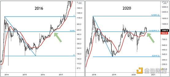 金色趋势丨知史鉴今 BTC又将酝酿新一轮趋势?