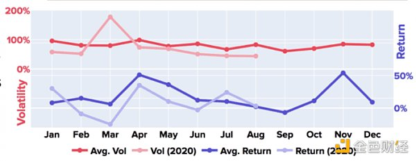"""比特币与股、金价""""脱钩"""" 63%的BTC一年未动"""