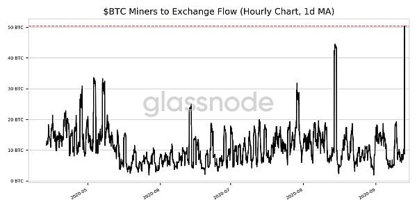 Bitcoin miners to exchange flow