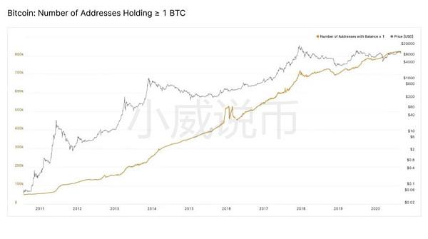 小威说币:9.14比特币增长12000000%在我看来并非偶然
