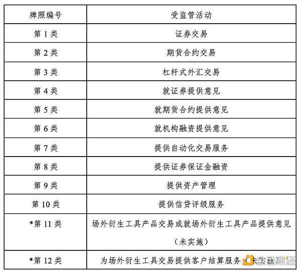 HashKey:概览香港加密货币监管现状、政策与相关牌照