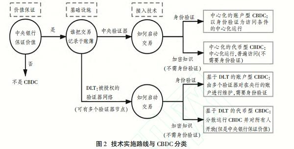 《【中央银行数字货币】数据治理视角下央行数字货币的发行设计创新》