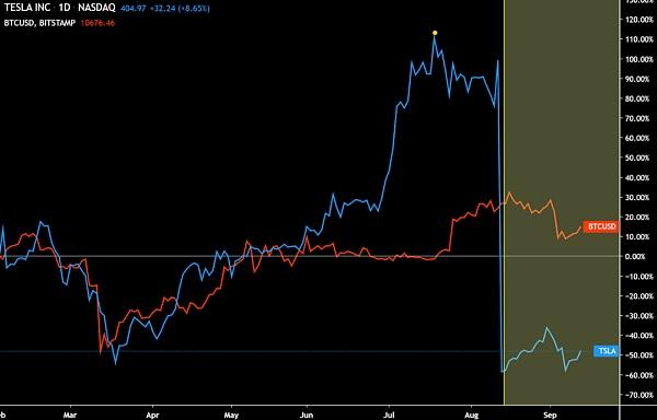 观点:如果比特币填补CME缺口1.65万美元,那么其市值将相当于摩根大通