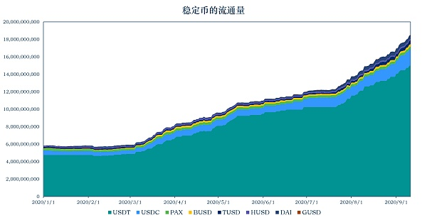 《【加密稳定币报告】稳定币市值持续上升DCEP崛起》