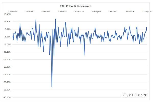 图1 Data from Dune Analystics