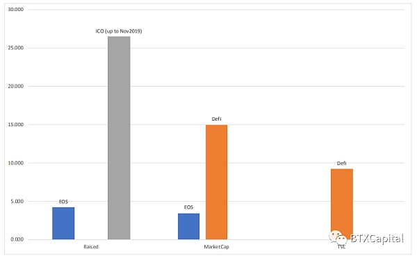 图2 Data From CoinMarketCap
