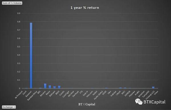 图4  Data from BTX Capital
