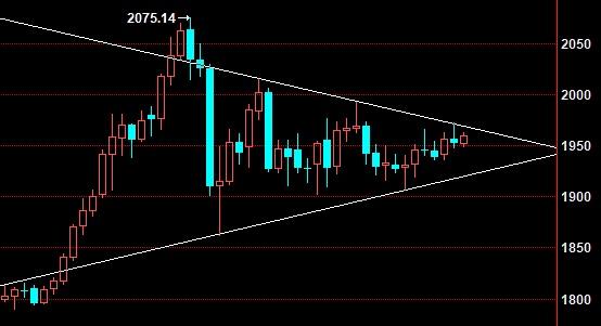 蒋哲浩:9.16美联储利率来袭黄金维持震荡、不破支撑继续看涨