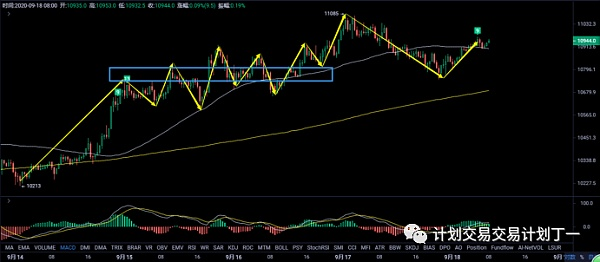 《【918行情分析】三卖的位置太高对空头不利关注汇率变化》