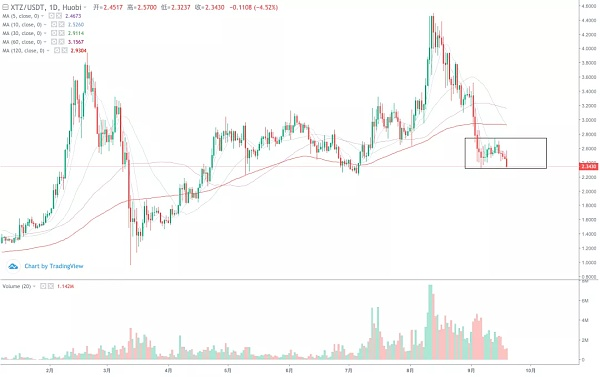 《【BTC市场分析】市场持续疲弱势头短期风险加剧》
