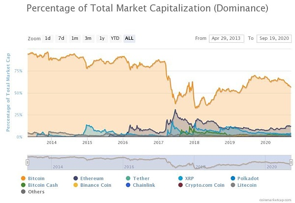 The Bitcoin dominance index. Source: CoinMarketCap.com