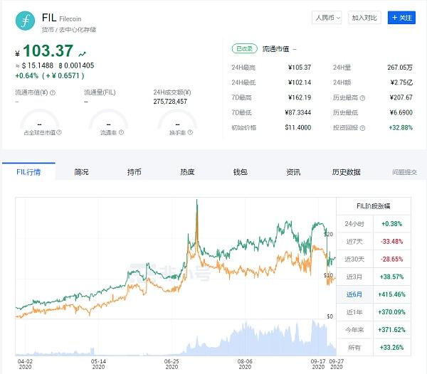 主网上线在即Filecoin有多火爆?