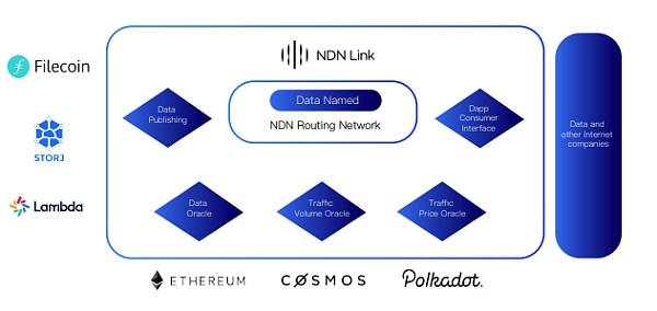 NDN Protocol介绍