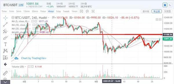 行情分析丨市场进入震荡的冷静期