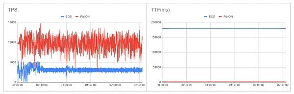 《【EOS币资讯】公链项目 PlatON 发布 EOS 对比测试报告:各项性能指标已全面超越 EOS》