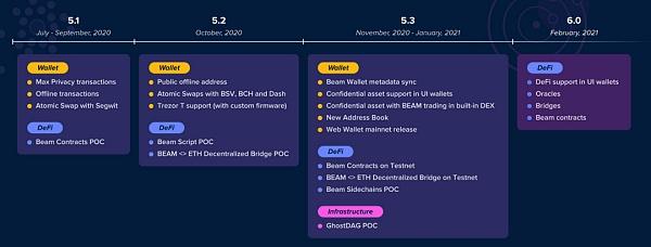 9月匿名货币赛道:路线进展集中在隐私技术迭代等方面
