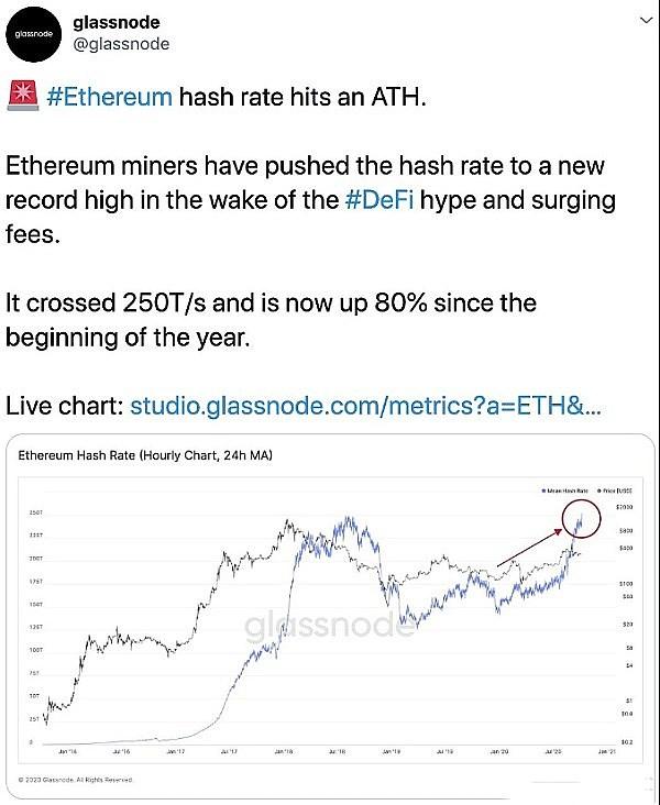 ETH算力年内上涨 挖币囤币选以太坊