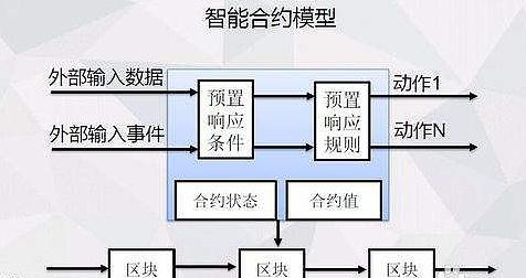 智慧链WDC在拓展层独立开发出编辑程序MAX