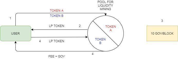 流動性挖礦 = 收益率耕作?了解一下兩者差異