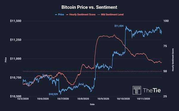 Bitcoin Price vs. Sentiment